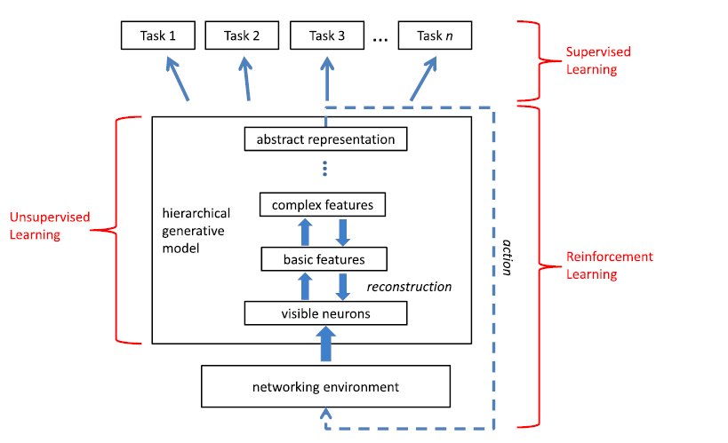Machine & Deep Learning for Network Management: An Overview